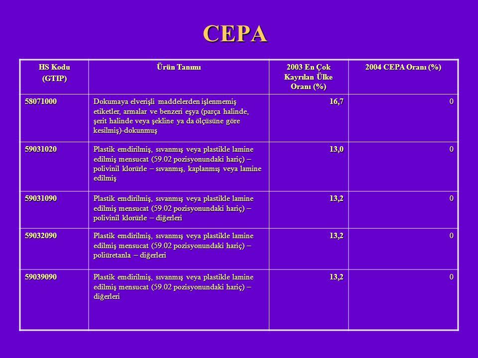 CEPA HS Kodu (GTIP) Ürün Tanımı 2003 En Çok Kayrılan Ülke Oranı (%) 2004 CEPA Oranı (%) 58071000 Dokumaya elverişli maddelerden işlenmemiş etiketler,