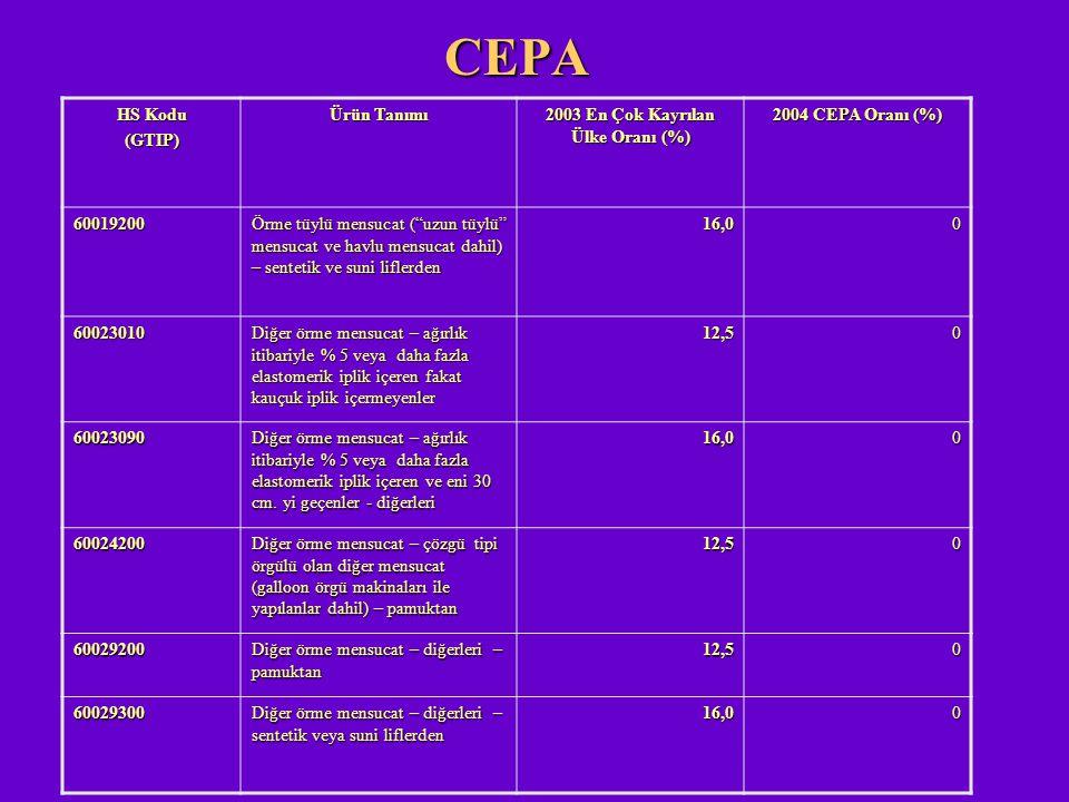 """CEPA HS Kodu (GTIP) Ürün Tanımı 2003 En Çok Kayrılan Ülke Oranı (%) 2004 CEPA Oranı (%) 60019200 Örme tüylü mensucat (""""uzun tüylü"""" mensucat ve havlu m"""