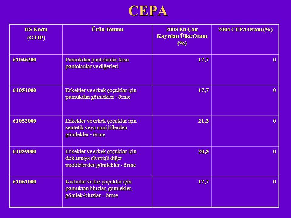 CEPA HS Kodu (GTIP) Ürün Tanımı 2003 En Çok Kayrılan Ülke Oranı (%) 2004 CEPA Oranı (%) 61046200 Pamukdan pantolanlar, kısa pantolanlar ve diğerleri 1