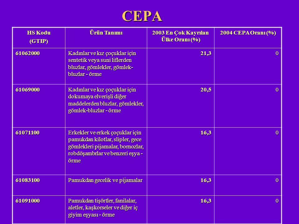 CEPA HS Kodu (GTIP) Ürün Tanımı 2003 En Çok Kayrılan Ülke Oranı (%) 2004 CEPA Oranı (%) 61062000 Kadınlar ve kız çoçuklar için sentetik veya suni lifl