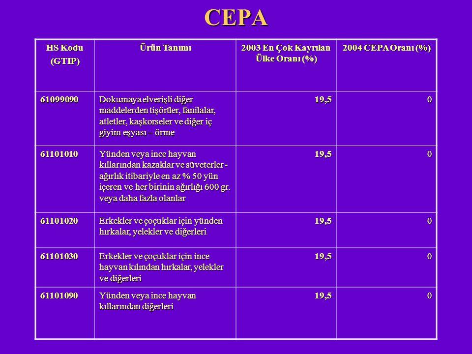 CEPA HS Kodu (GTIP) Ürün Tanımı 2003 En Çok Kayrılan Ülke Oranı (%) 2004 CEPA Oranı (%) 61099090 Dokumaya elverişli diğer maddelerden tişörtler, fanil
