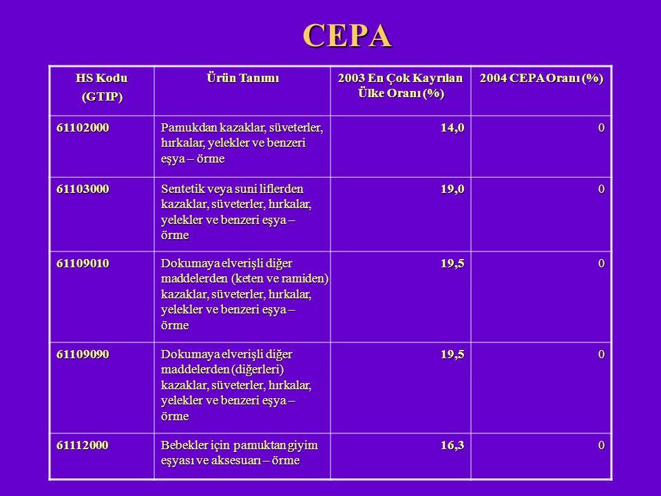 CEPA HS Kodu (GTIP) Ürün Tanımı 2003 En Çok Kayrılan Ülke Oranı (%) 2004 CEPA Oranı (%) 61102000 Pamukdan kazaklar, süveterler, hırkalar, yelekler ve