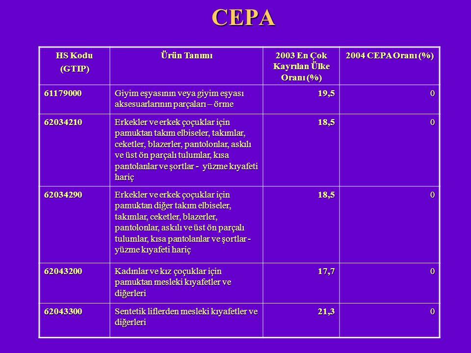 CEPA HS Kodu (GTIP) Ürün Tanımı 2003 En Çok Kayrılan Ülke Oranı (%) 2004 CEPA Oranı (%) 61179000 Giyim eşyasının veya giyim eşyası aksesuarlarının par