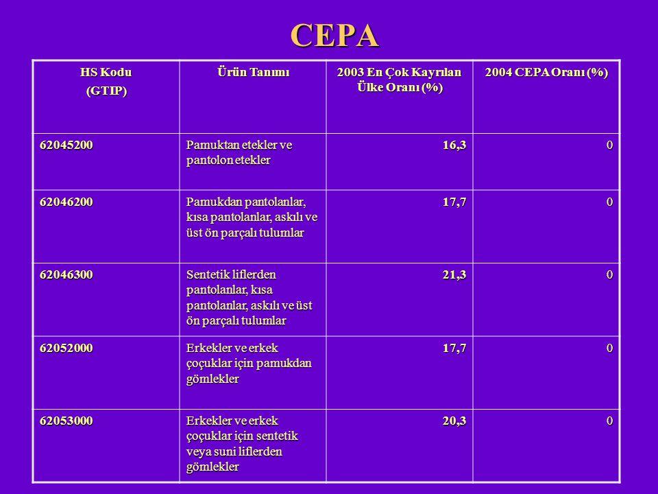 CEPA HS Kodu (GTIP) Ürün Tanımı 2003 En Çok Kayrılan Ülke Oranı (%) 2004 CEPA Oranı (%) 62045200 Pamuktan etekler ve pantolon etekler 16,30 62046200 P