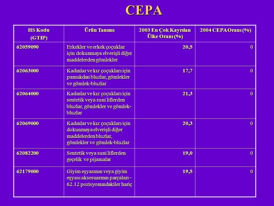 CEPA HS Kodu (GTIP) Ürün Tanımı 2003 En Çok Kayrılan Ülke Oranı (%) 2004 CEPA Oranı (%) 62059090 Erkekler ve erkek çoçuklar için dokunmaya elverişli d