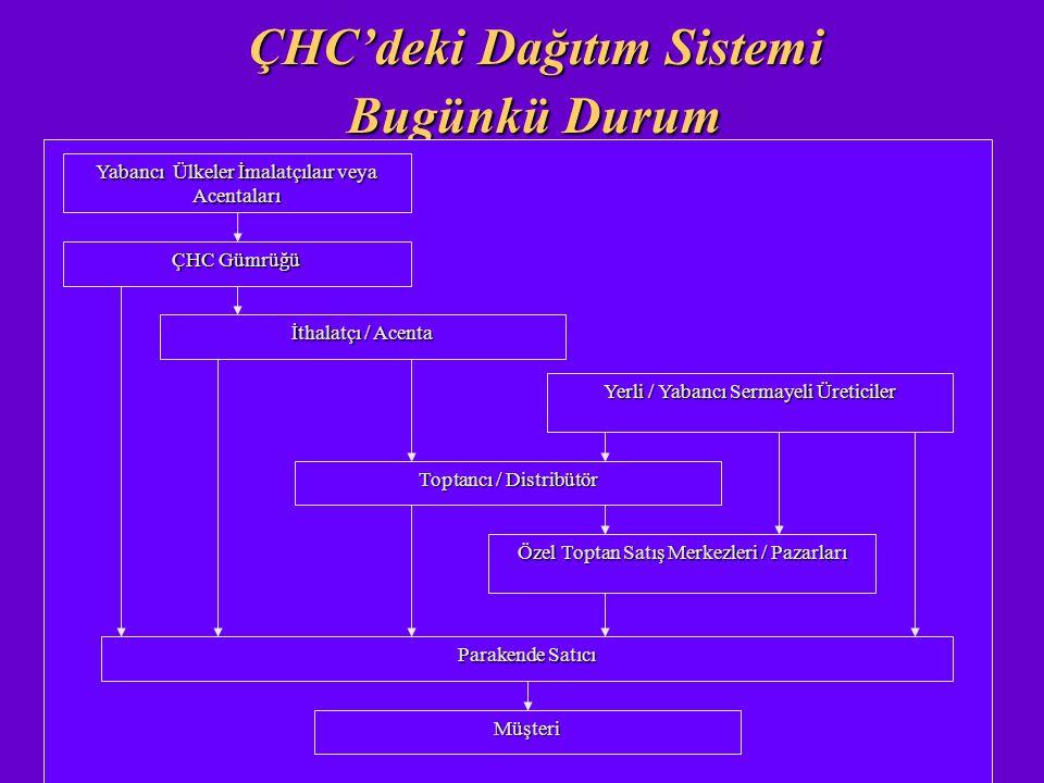 ÇHC'deki Dağıtım Sistemi Bugünkü Durum Yabancı Ülkeler İmalatçılaır veya Acentaları ÇHC Gümrüğü İthalatçı / Acenta Yerli / Yabancı Sermayeli Üreticile