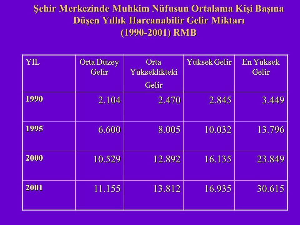 Şehir Merkezinde Muhkim Nüfusun Ortalama Kişi Başına Düşen Yıllık Harcanabilir Gelir Miktarı (1990-2001) RMB YIL Orta Düzey Gelir Orta Yükseklikteki G