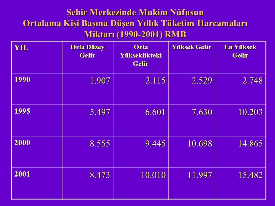Şehir Merkezinde Mukim Nüfusun Ortalama Kişi Başına Düşen Yıllık Tüketim Harcamaları Miktarı (1990-2001) RMB YIL Orta Düzey Gelir Orta Yükseklikteki G