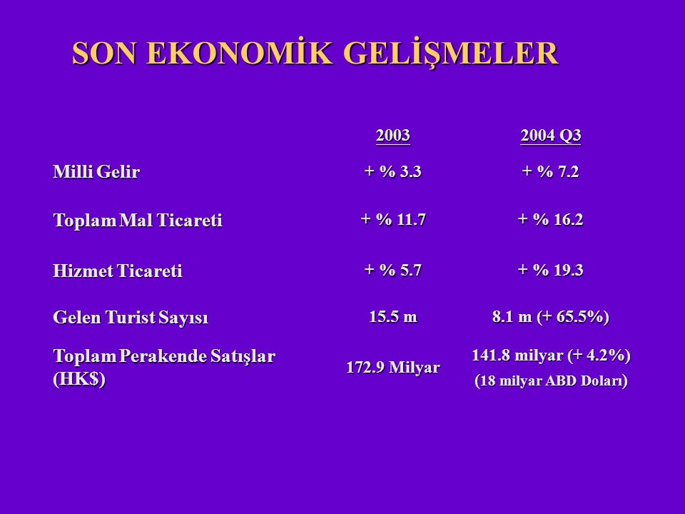 2003 2004 Q3 Milli Gelir + % 3.3 + % 7.2 Toplam Mal Ticareti + % 11.7 + % 16.2 Hizmet Ticareti + % 5.7 + % 19.3 Gelen Turist Sayısı 15.5 m 8.1 m (+ 65