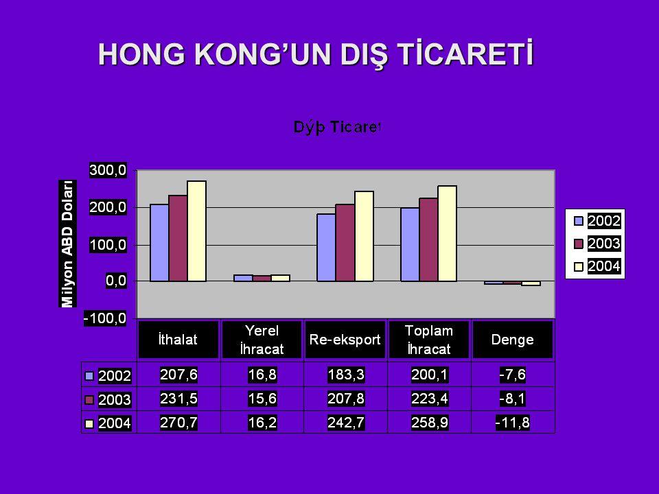 HONG KONG'UN DIŞ TİCARETİ
