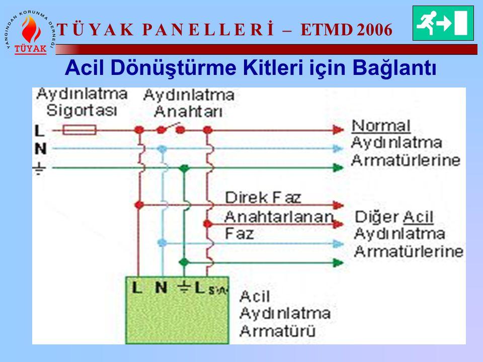 T Ü Y A K P A N E L L E R İ – ETMD 2006 Acil Dönüştürme Kitleri için Bağlantı