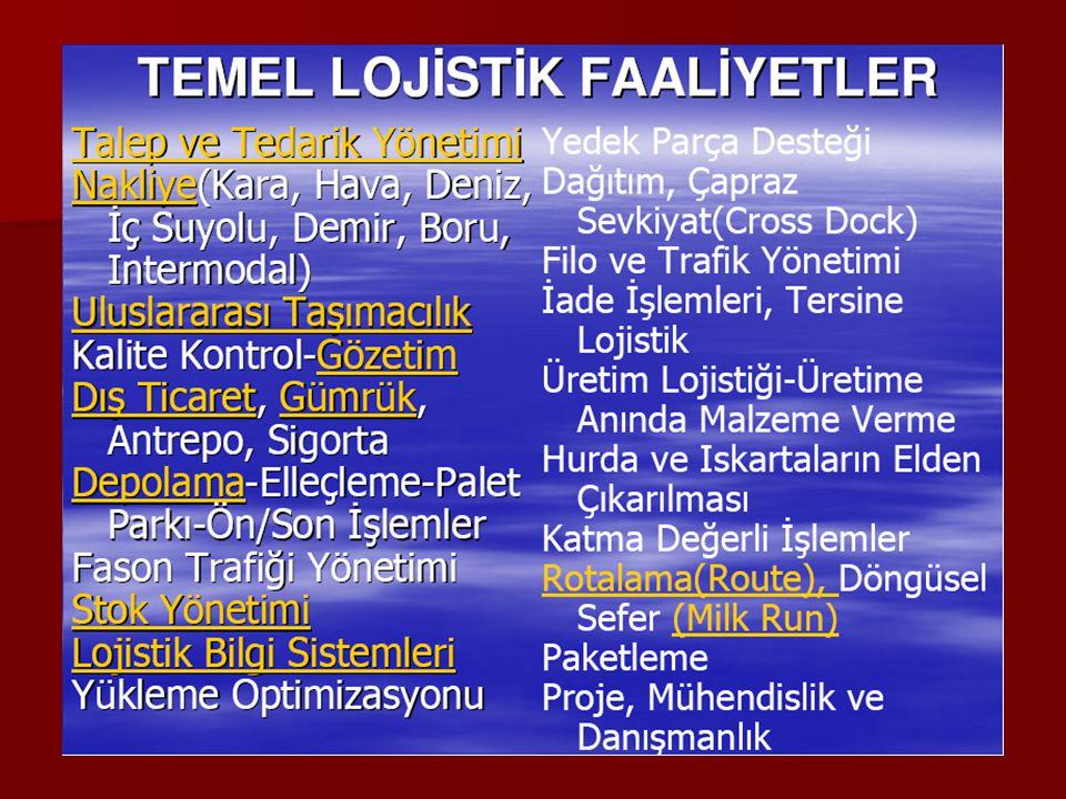 Türkiye ne durumda % 88 Üreticiler kendi depolarını kullanıyorlar % 88 Üreticiler kendi depolarını kullanıyorlar Stok devir Hızları Stok devir Hızları –Hammadde 26 gün –Ürün 38 Gün % 41 üreticiler kendi filolarını kullanıyorlar % 41 üreticiler kendi filolarını kullanıyorlar –% 54 Kamyonet –% 50 Van –% 47 Kamyon –% 15 Çekici –% 18 Dorse % 22 si dışarıdan hiç hizmet almıyor % 22 si dışarıdan hiç hizmet almıyor % 88 Üreticiler kendi depolarını kullanıyorlar % 88 Üreticiler kendi depolarını kullanıyorlar Stok devir Hızları Stok devir Hızları –Hammadde 26 gün –Ürün 38 Gün % 41 üreticiler kendi filolarını kullanıyorlar % 41 üreticiler kendi filolarını kullanıyorlar –% 54 Kamyonet –% 50 Van –% 47 Kamyon –% 15 Çekici –% 18 Dorse % 22 si dışarıdan hiç hizmet almıyor % 22 si dışarıdan hiç hizmet almıyor