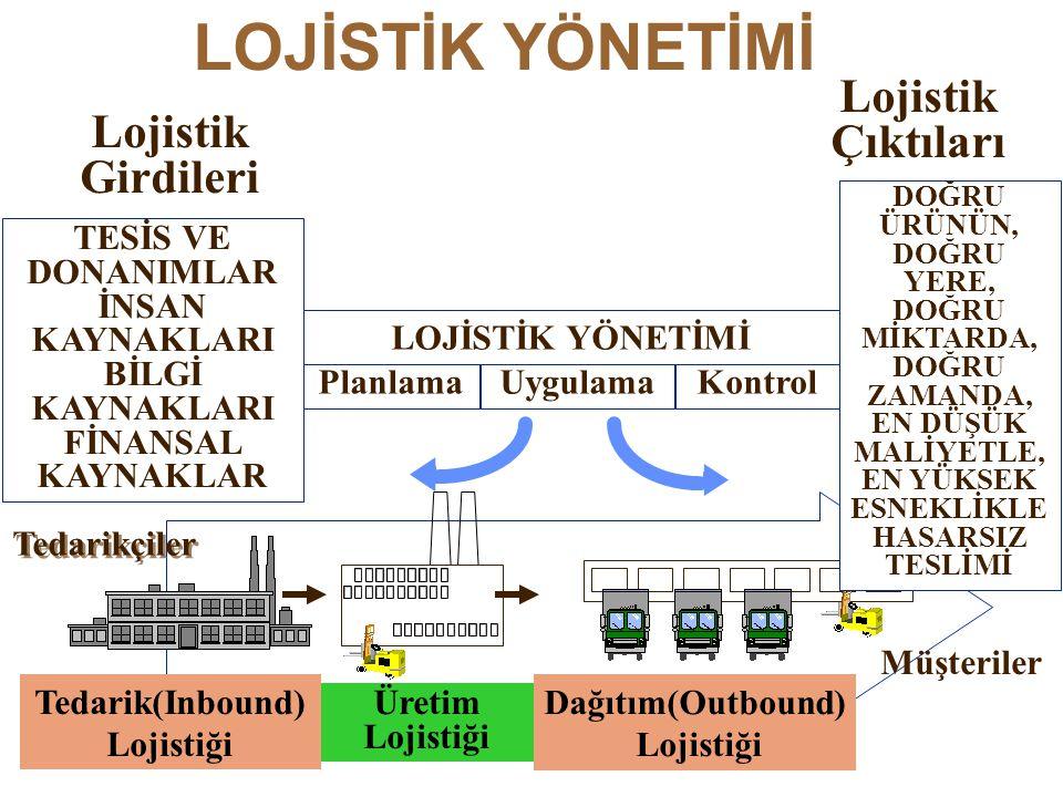 İşletme Lojistiği Giriş lojistiği (INBOUND) Çıkış lojistiği (OUTBOUND) Depo veya Fabrika (Tesis) Tedarik Dağıtım Depo yönetimi Malzeme yönetimi