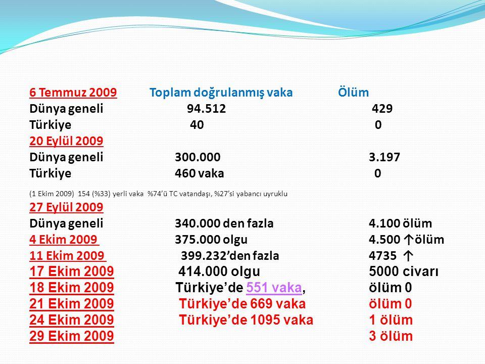 6 Temmuz 2009 Toplam doğrulanmış vaka Ölüm Dünya geneli 94. 512 429 Türkiye 40 0 20 Eylül 2009 Dünya geneli300.000 3.197 Türkiye 460 vaka 0 (1 Ekim 20
