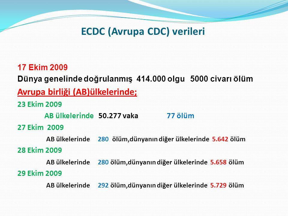 ECDC (Avrupa CDC) verileri 17 Ekim 2009 Dünya genelinde doğrulanmış 414.000 olgu5000 civarı ölüm Avrupa birliği (AB)ülkelerinde; 23 Ekim 2009 AB ülkel