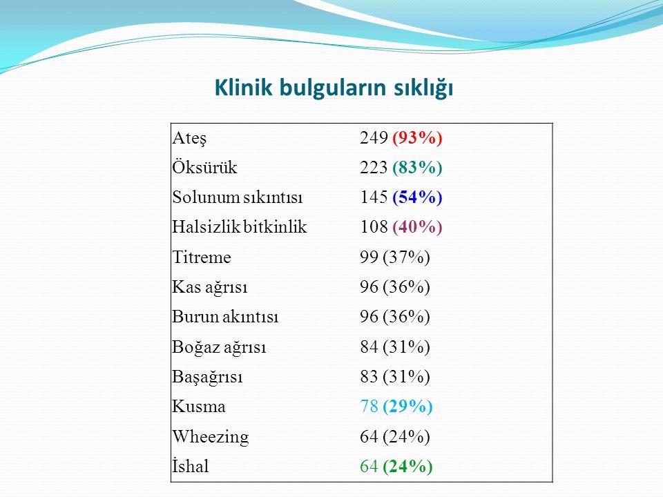 Klinik bulguların sıklığı Ateş249 (93%) Öksürük223 (83%) Solunum sıkıntısı145 (54%) Halsizlik bitkinlik108 (40%) Titreme99 (37%) Kas ağrısı96 (36%) Bu