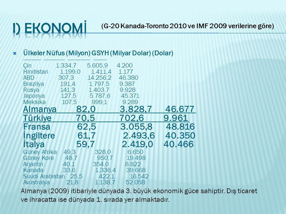  Ülkeler Nüfus (Milyon) GSYH (Milyar Dolar) (Dolar) ------------ -------------- --------------- --------- Çin 1.334,7 5.605,9 4.200 Hindistan 1.199,0