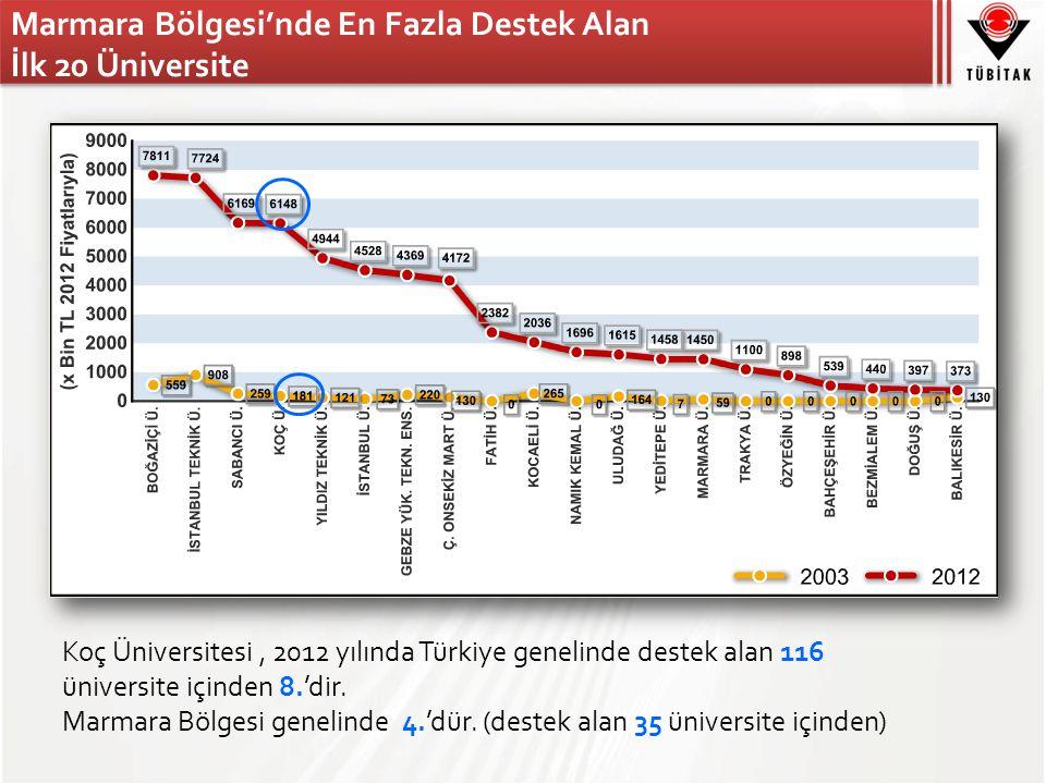 Marmara Bölgesi'nde En Fazla Destek Alan İlk 20 Üniversite Koç Üniversitesi, 2012 yılında Türkiye genelinde destek alan 116 üniversite içinden 8.'dir.