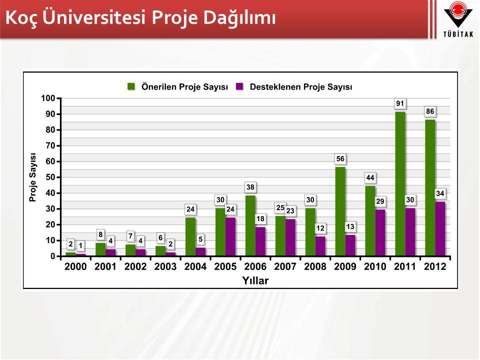 Koç Üniversitesi Proje Dağılımı