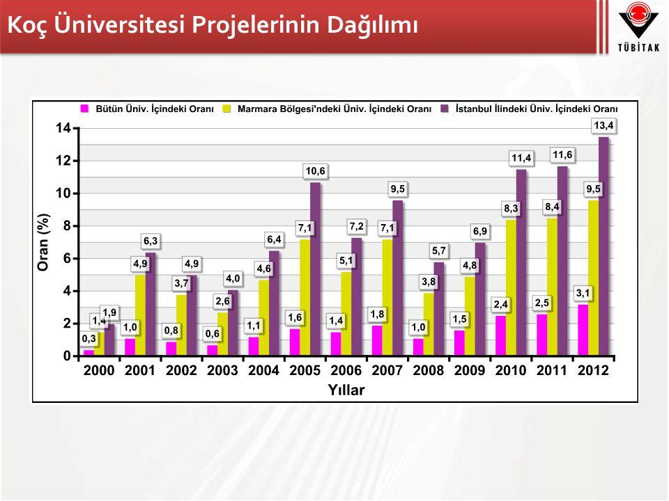 Koç Üniversitesi Projelerinin Dağılımı