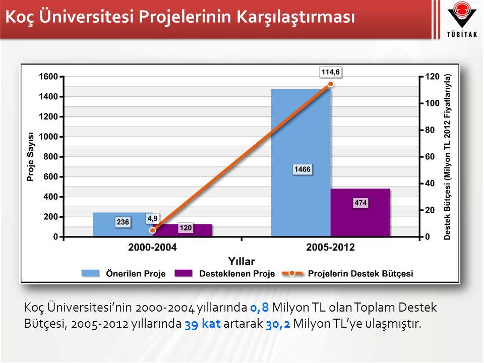 Koç Üniversitesi Projelerinin Karşılaştırması Koç Üniversitesi'nin 2000-2004 yıllarında 0,8 Milyon TL olan Toplam Destek Bütçesi, 2005-2012 yıllarında 39 kat artarak 30,2 Milyon TL'ye ulaşmıştır.