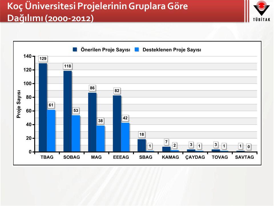 Koç Üniversitesi Projelerinin Gruplara Göre Dağılımı (2000-2012)