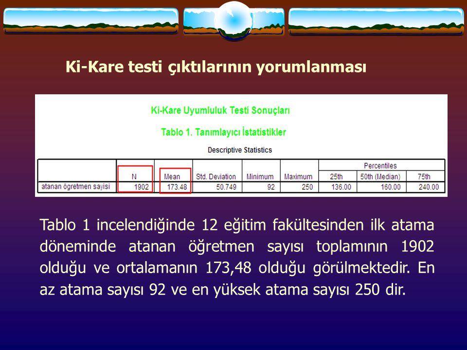 Ki-Kare testi çıktılarının yorumlanması Tablo 1 incelendiğinde 12 eğitim fakültesinden ilk atama döneminde atanan öğretmen sayısı toplamının 1902 olduğu ve ortalamanın 173,48 olduğu görülmektedir.