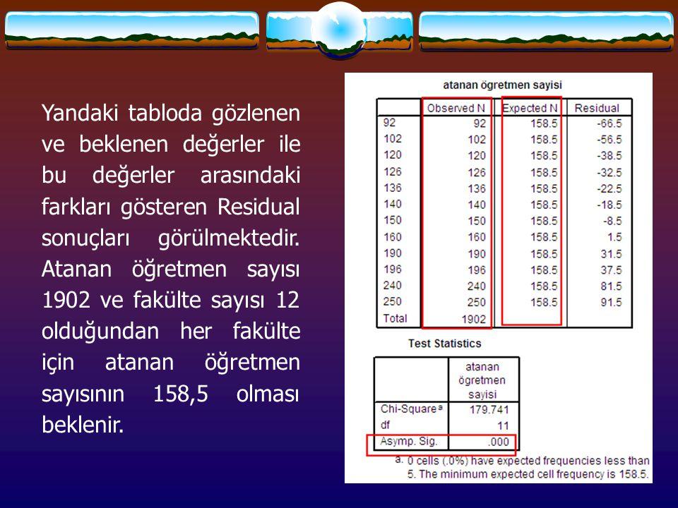 Yandaki tabloda gözlenen ve beklenen değerler ile bu değerler arasındaki farkları gösteren Residual sonuçları görülmektedir.