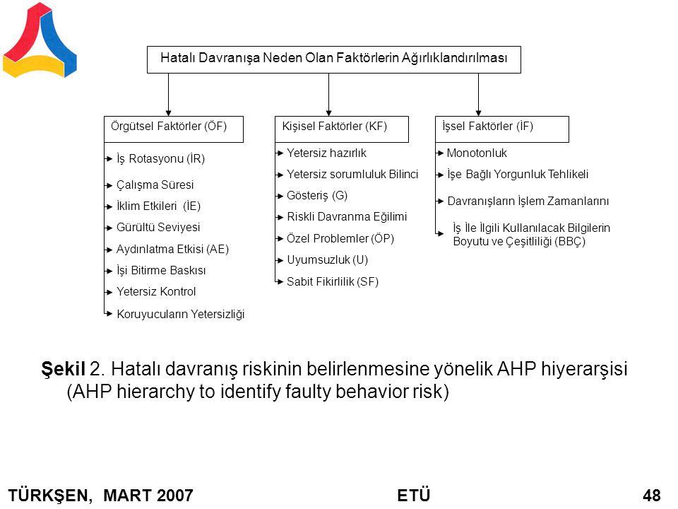Şekil 2. Hatalı davranış riskinin belirlenmesine yönelik AHP hiyerarşisi (AHP hierarchy to identify faulty behavior risk) Hatalı Davranışa Neden Olan
