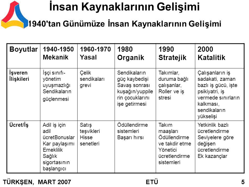 İnsan Kaynaklarının Gelişimi 1940'tan Günümüze İnsan Kaynaklarının Gelişimi Boyutlar 1940-1950 Mekanik 1960-1970 Yasal 1980 Organik 1990 Stratejik 200