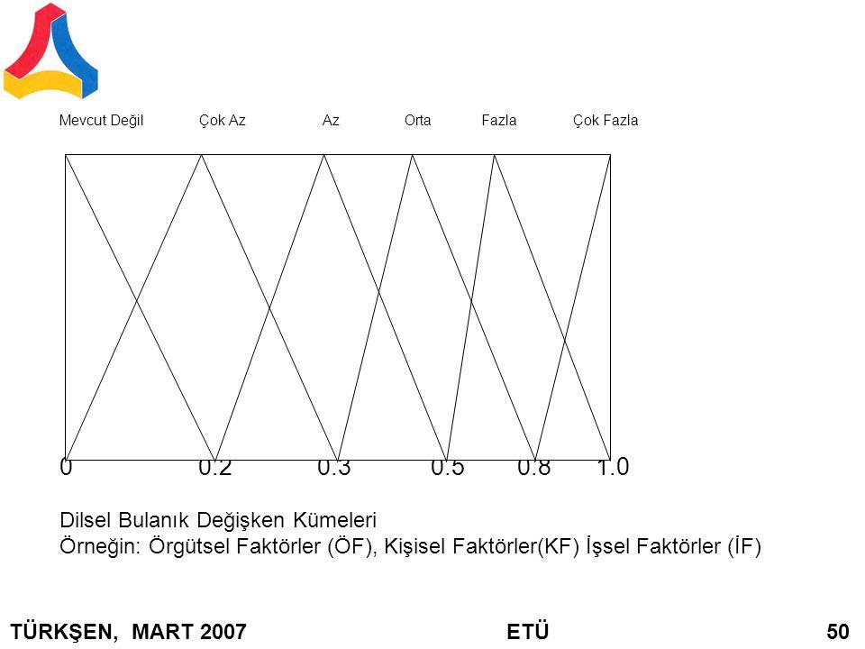 Mevcut Değil Çok Az Az Orta Fazla Çok Fazla 0 0.2 0.3 0.5 0.8 1.0 Dilsel Bulanık Değişken Kümeleri Örneğin: Örgütsel Faktörler (ÖF), Kişisel Faktörler