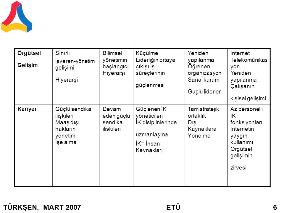 Örgütsel Gelişim Sınırlı işveren-yönetim gelişimi Hiyerarşi Bilimsel yönetimin başlangıcı Hiyerarşi Küçülme Liderliğin ortaya çıkışı İş süreçlerinin g