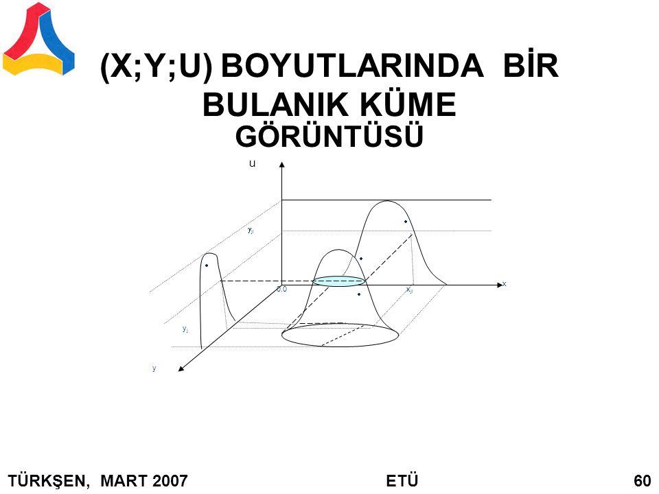 (X;Y;U) BOYUTLARINDA BİR BULANIK KÜME GÖRÜNTÜSÜ x y u  ji     x ji 0.0 yjyj TÜRKŞEN, MART 2007 ETÜ 60