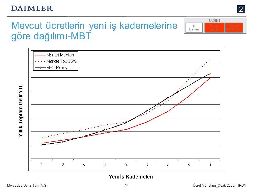10 Ücret Yönetimi_Ocak 2008, HRB/T Mercedes-Benz Türk A.Ş. Mevcut ücretlerin yeni iş kademelerine göre dağılımı-MBT İş Değeri Pazar Değeri Kişisel Per