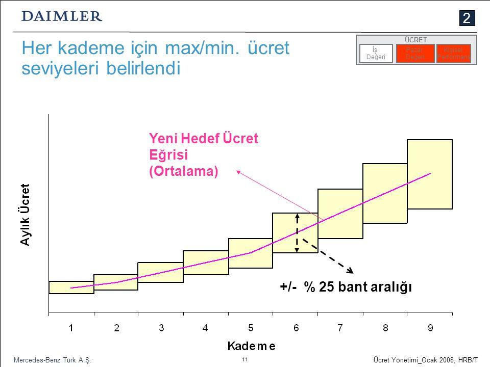 11 Ücret Yönetimi_Ocak 2008, HRB/T Mercedes-Benz Türk A.Ş. Her kademe için max/min. ücret seviyeleri belirlendi +/- % 25 bant aralığı Yeni Hedef Ücret