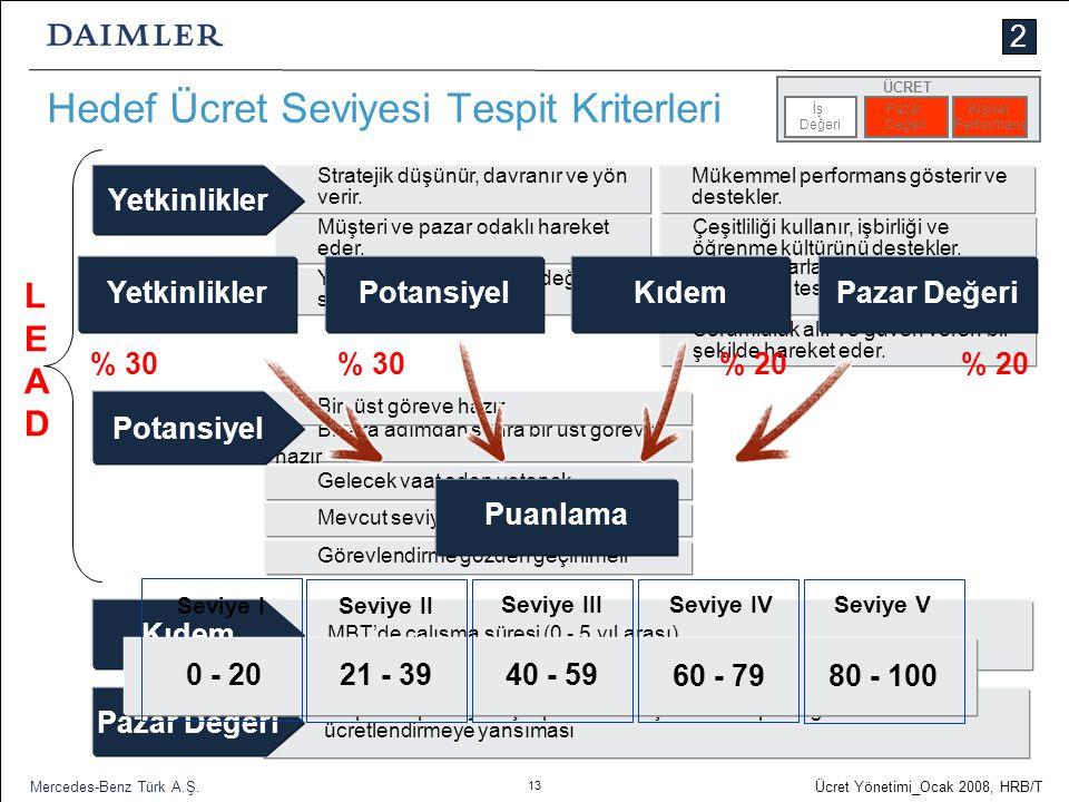 13 Ücret Yönetimi_Ocak 2008, HRB/T Mercedes-Benz Türk A.Ş. Hedef Ücret Seviyesi Tespit Kriterleri 2 Görevlendirme gözden geçirilmeli Mevcut seviyede g