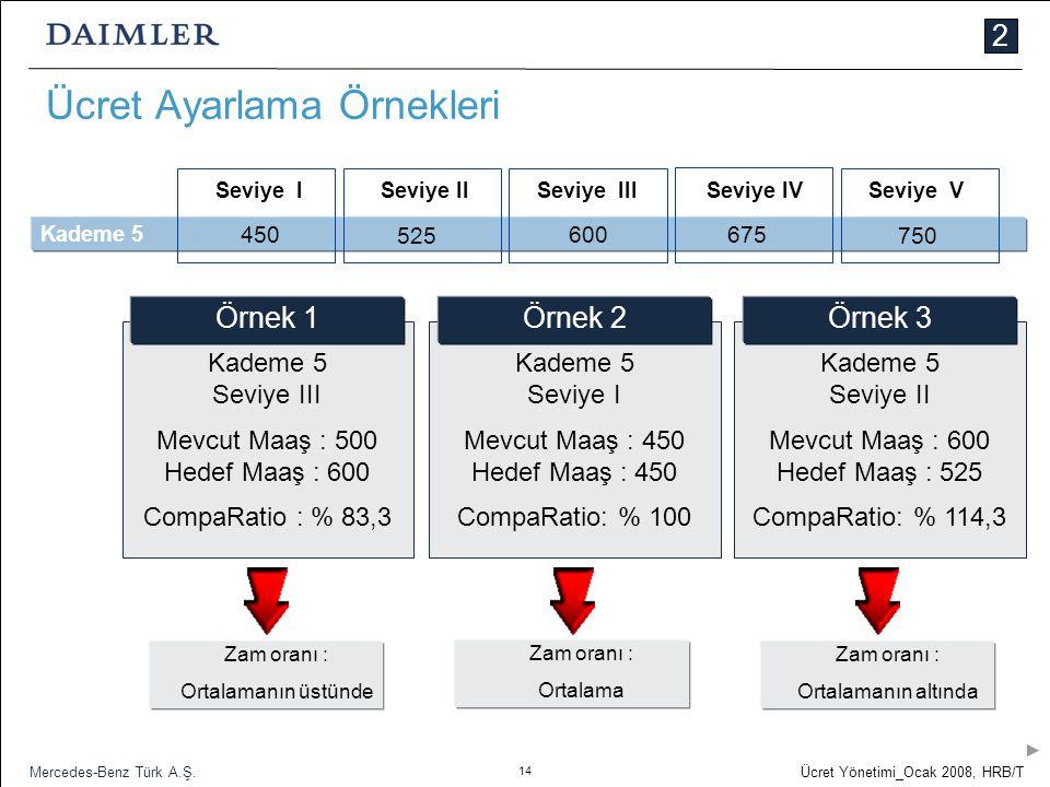 14 Ücret Yönetimi_Ocak 2008, HRB/T Mercedes-Benz Türk A.Ş. 2 Ücret Ayarlama Örnekleri Kademe 5 600 675 750 525 450 Seviye ISeviye IISeviye IVSeviye VS