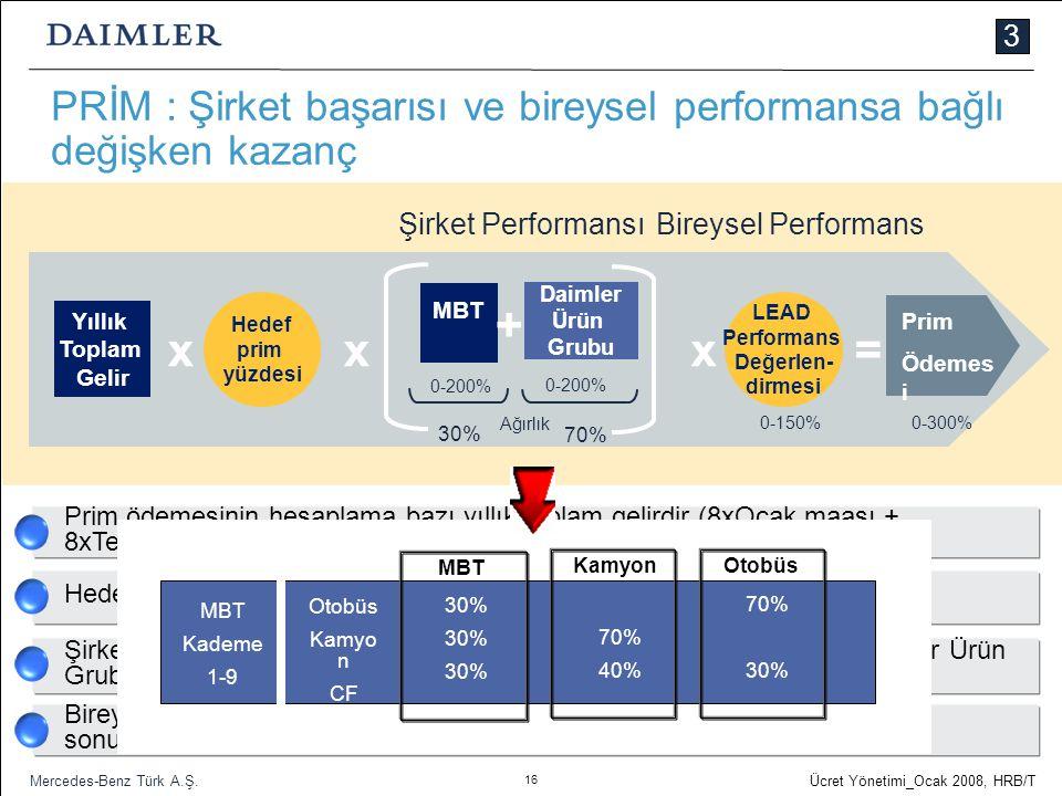 16 Ücret Yönetimi_Ocak 2008, HRB/T Mercedes-Benz Türk A.Ş. PRİM : Şirket başarısı ve bireysel performansa bağlı değişken kazanç Yıllık Toplam Gelir LE