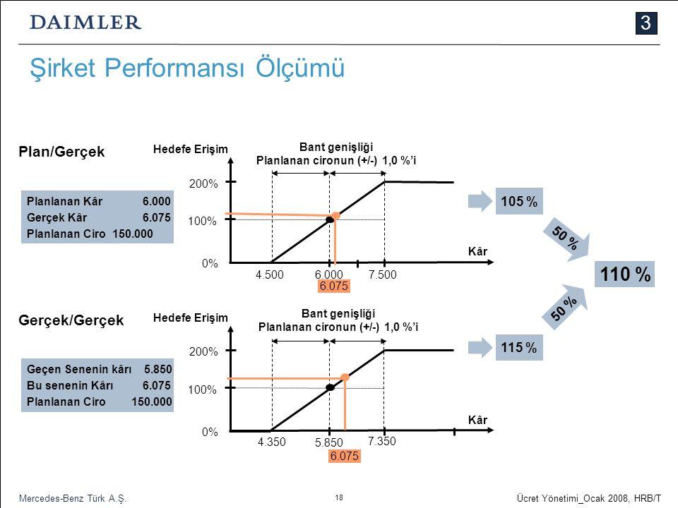 18 Ücret Yönetimi_Ocak 2008, HRB/T Mercedes-Benz Türk A.Ş. Şirket Performansı Ölçümü Hedefe Erişim 200% 100% 0% Bant genişliği Planlanan cironun (+/-)