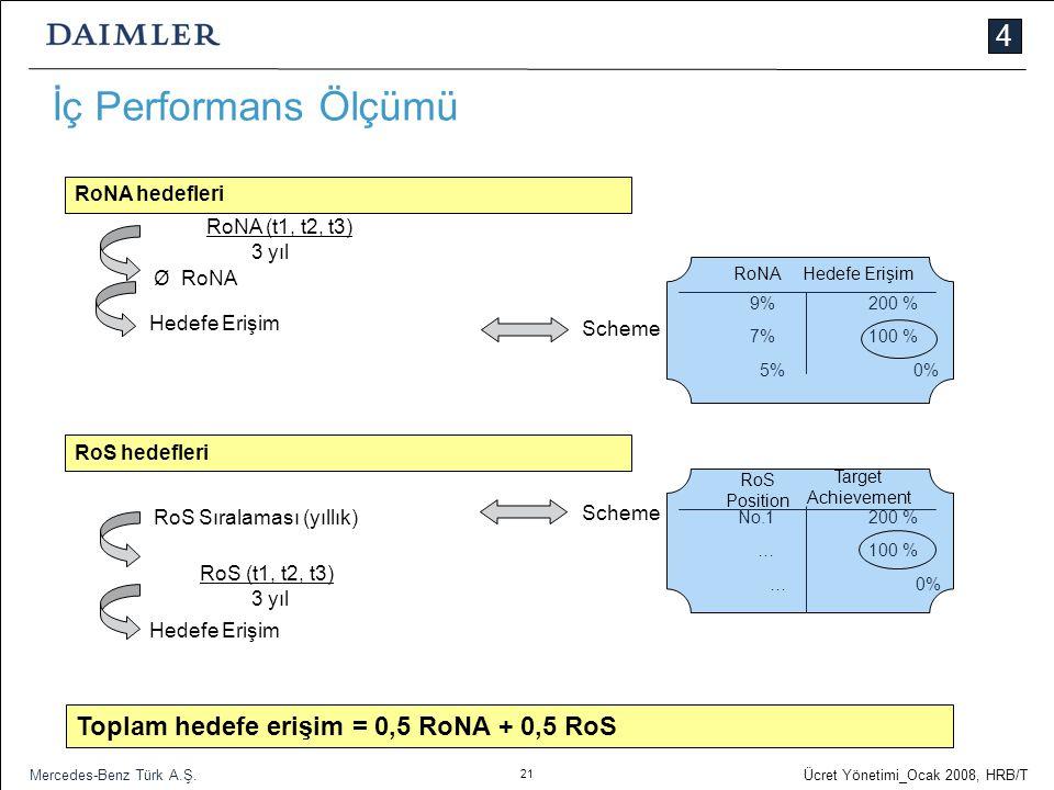 21 Ücret Yönetimi_Ocak 2008, HRB/T Mercedes-Benz Türk A.Ş. İç Performans Ölçümü RoNA hedefleri RoNA (t1, t2, t3) 3 yıl Hedefe Erişim 9%200 % 7%100 % 5