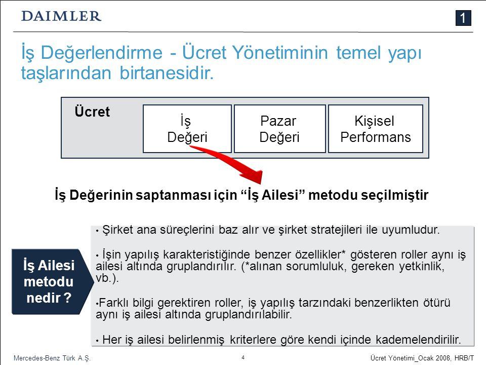 4 Ücret Yönetimi_Ocak 2008, HRB/T Mercedes-Benz Türk A.Ş. İş Değerlendirme - Ücret Yönetiminin temel yapı taşlarından birtanesidir. İş Değerinin sapta