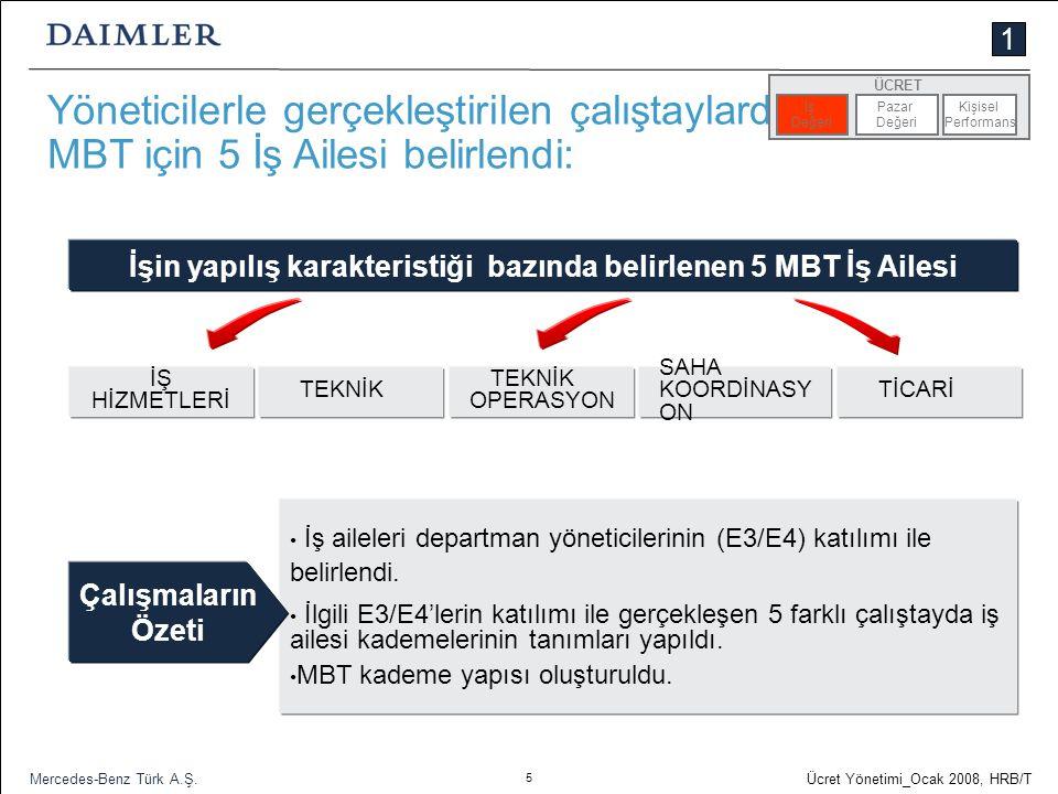 5 Ücret Yönetimi_Ocak 2008, HRB/T Mercedes-Benz Türk A.Ş. Yöneticilerle gerçekleştirilen çalıştaylarda MBT için 5 İş Ailesi belirlendi: İş aileleri de