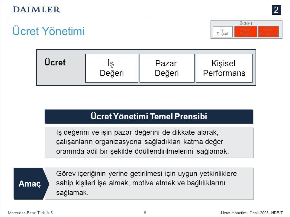 8 Ücret Yönetimi_Ocak 2008, HRB/T Mercedes-Benz Türk A.Ş. Ücret Yönetimi İş Değeri Pazar Değeri Kişisel Performans Ücret Görev içeriğinin yerine getir
