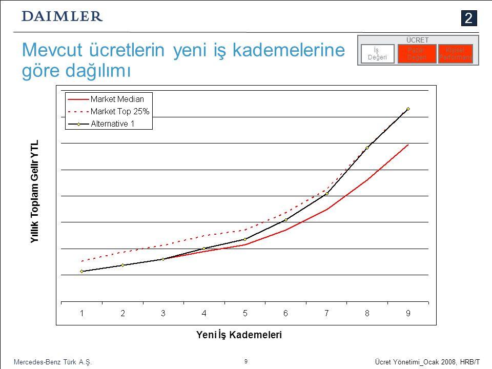 9 Ücret Yönetimi_Ocak 2008, HRB/T Mercedes-Benz Türk A.Ş. Mevcut ücretlerin yeni iş kademelerine göre dağılımı İş Değeri Pazar Değeri Kişisel Performa