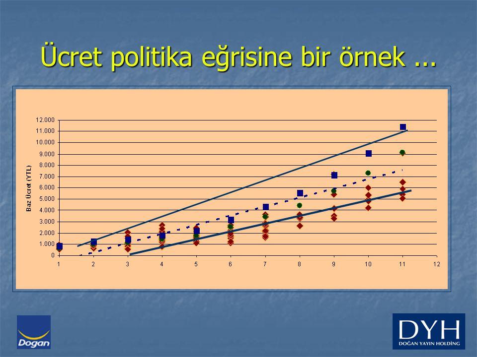 Ücret politika eğrisine bir örnek...