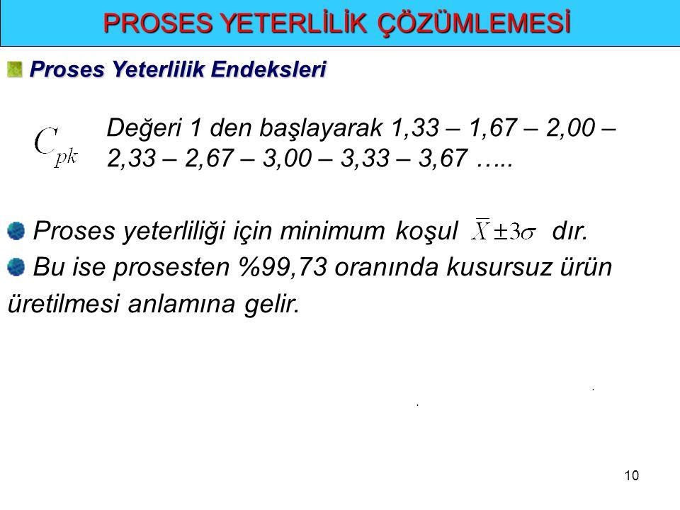 10.. PROSES YETERLİLİK ÇÖZÜMLEMESİ Değeri 1 den başlayarak 1,33 – 1,67 – 2,00 – 2,33 – 2,67 – 3,00 – 3,33 – 3,67 ….. Proses yeterliliği için minimum k