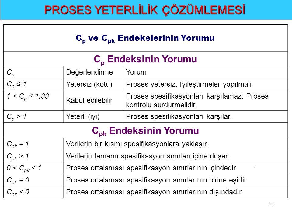 11.. PROSES YETERLİLİK ÇÖZÜMLEMESİ C p ve C pk Endekslerinin Yorumu C p Endeksinin Yorumu CpCp DeğerlendirmeYorum C p ≤ 1 Yetersiz (kötü)Proses yeters