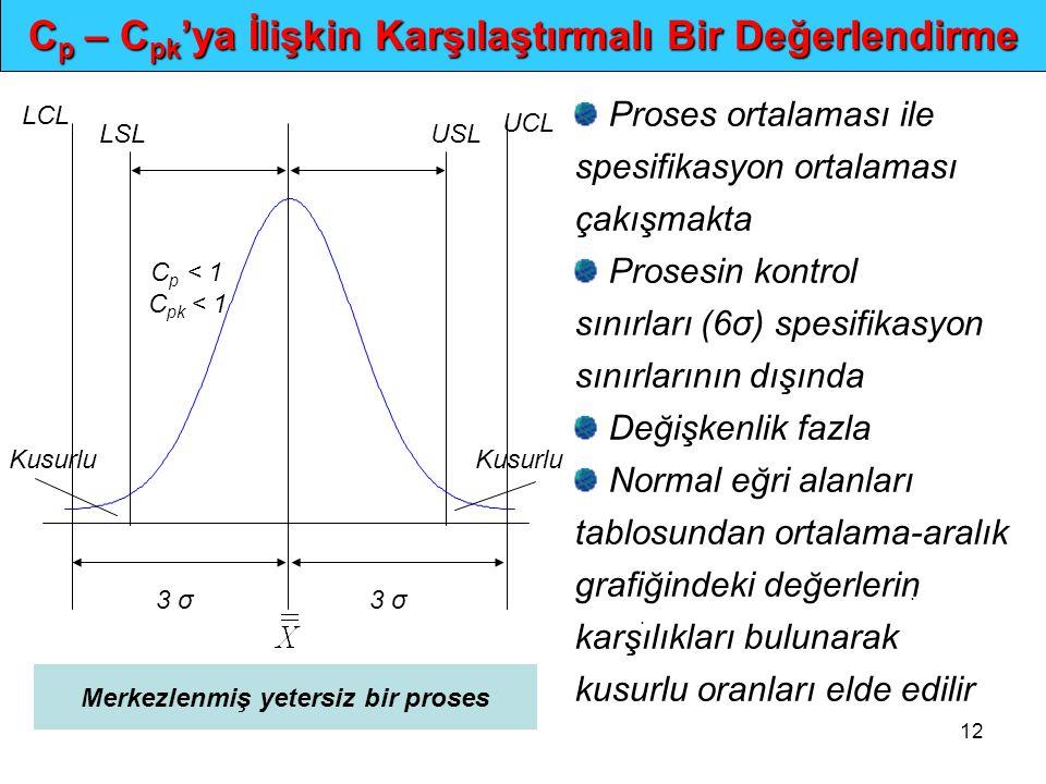12.. C p – C pk 'ya İlişkin Karşılaştırmalı Bir Değerlendirme 3 σ Kusurlu UCL LSLUSL LCL C p < 1 C pk < 1 Merkezlenmiş yetersiz bir proses Proses orta