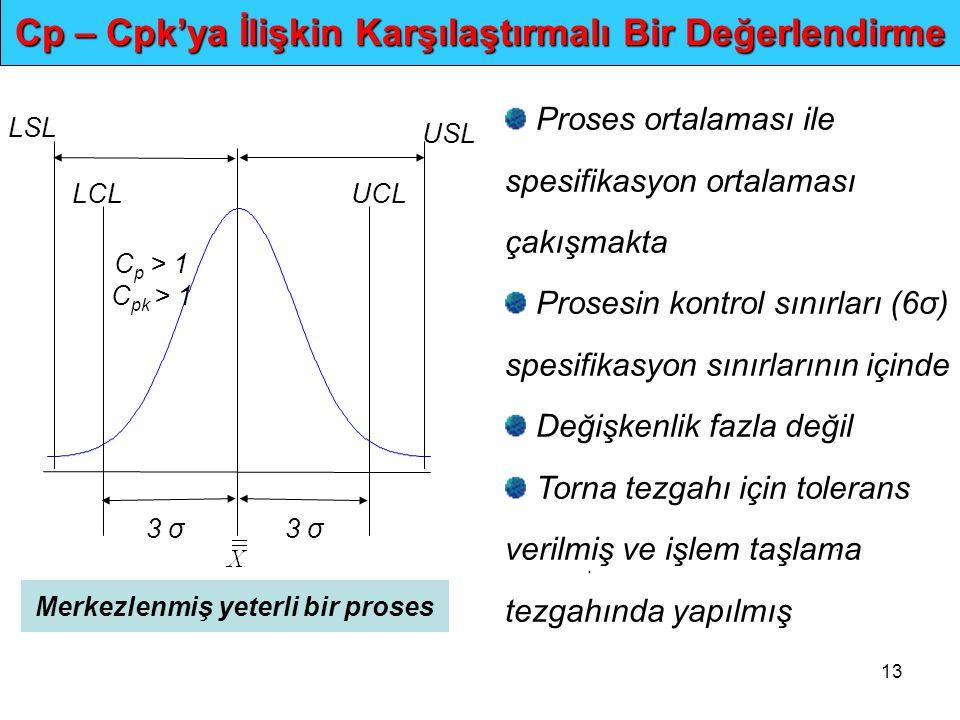 13.. Cp – Cpk'ya İlişkin Karşılaştırmalı Bir Değerlendirme 3 σ LCLUCL USL LSL C p > 1 C pk > 1 Merkezlenmiş yeterli bir proses Proses ortalaması ile s