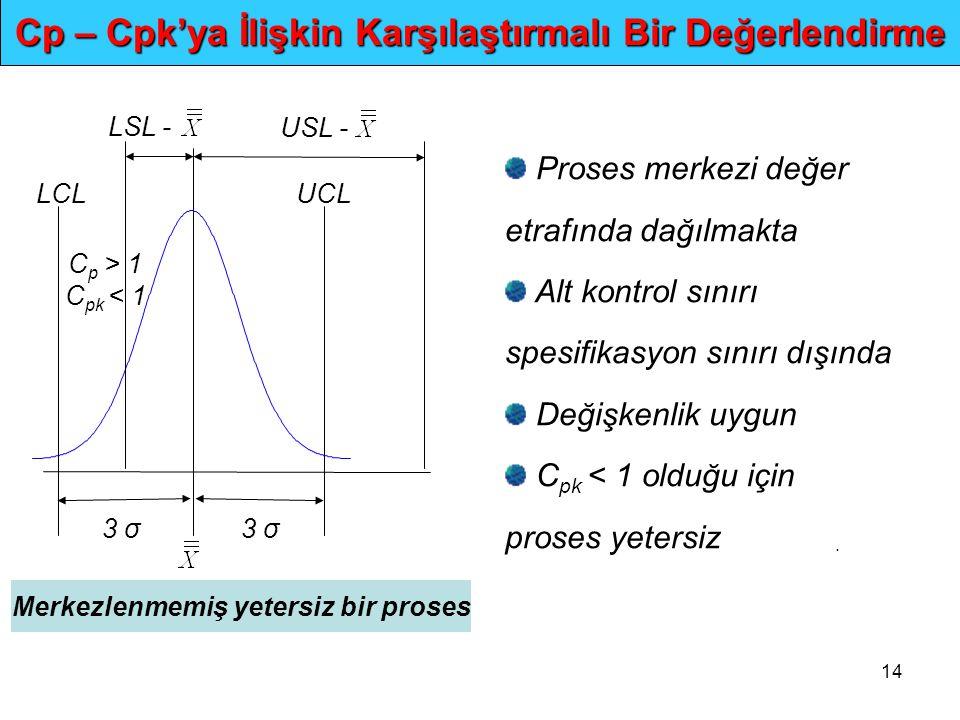 14. Cp – Cpk'ya İlişkin Karşılaştırmalı Bir Değerlendirme Proses merkezi değer etrafında dağılmakta Alt kontrol sınırı spesifikasyon sınırı dışında De